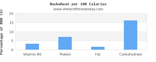vitamin b6 and nutrition facts in buckwheat per 100 calories