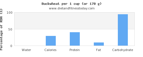 water and nutritional content in buckwheat