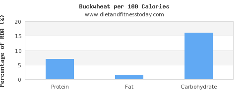 water and nutrition facts in buckwheat per 100 calories