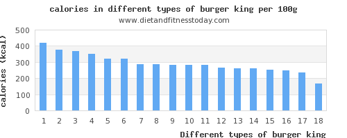 burger king nutritional value per 100g