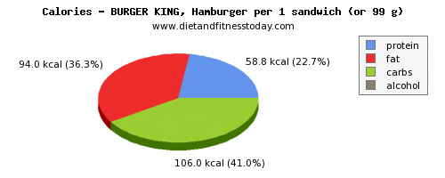 nutritional value, calories and nutritional content in burger king
