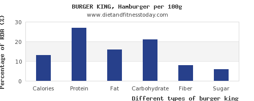 nutritional value and nutrition facts in burger king per 100g