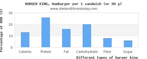 nutritional value and nutritional content in burger king