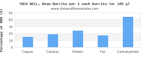 copper and nutritional content in burrito