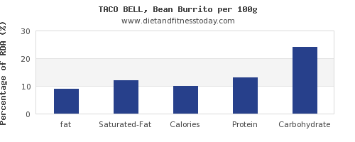 fat and nutrition facts in burrito per 100g