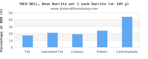 fat and nutritional content in burrito