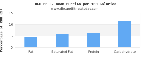 fat and nutrition facts in burrito per 100 calories