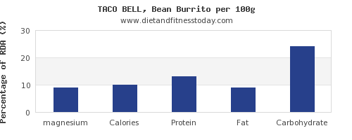 magnesium and nutrition facts in burrito per 100g
