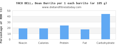 niacin and nutritional content in burrito