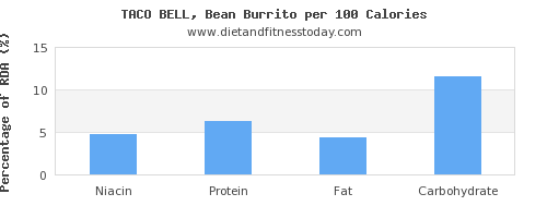 niacin and nutrition facts in burrito per 100 calories