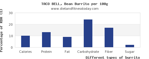 nutritional value and nutrition facts in burrito per 100g