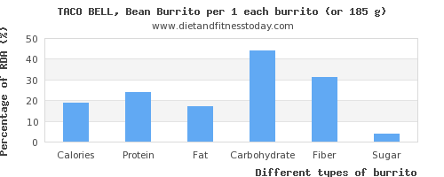 nutritional value and nutritional content in burrito