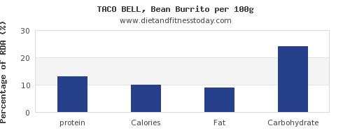 protein and nutrition facts in burrito per 100g