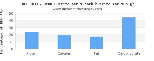 protein and nutritional content in burrito