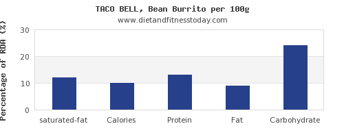 saturated fat and nutrition facts in burrito per 100g