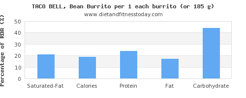 saturated fat and nutritional content in burrito
