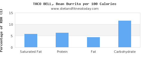 saturated fat and nutrition facts in burrito per 100 calories
