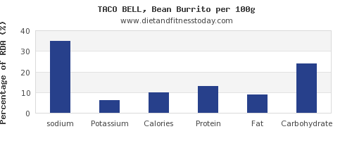 sodium and nutrition facts in burrito per 100g