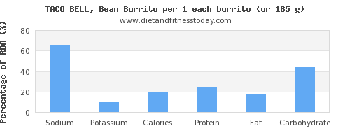 sodium and nutritional content in burrito