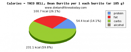 starch, calories and nutritional content in burrito