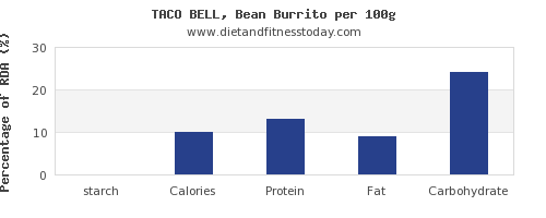 starch and nutrition facts in burrito per 100g