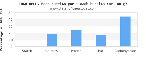 starch and nutritional content in burrito
