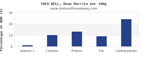 vitamin c and nutrition facts in burrito per 100g