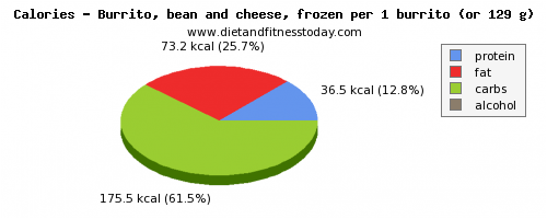 vitamin d, calories and nutritional content in burrito
