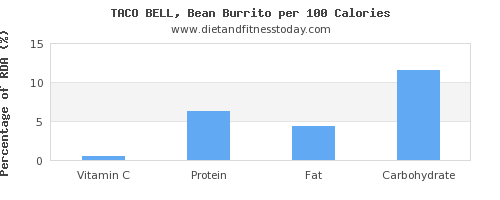 vitamin c and nutrition facts in burrito per 100 calories