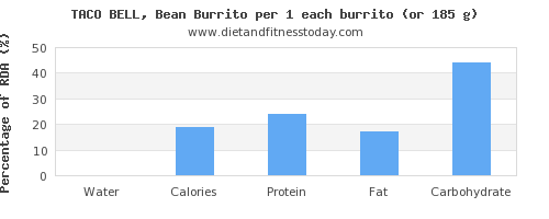 water and nutritional content in burrito