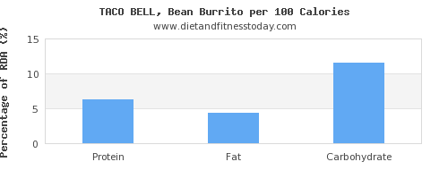water and nutrition facts in burrito per 100 calories