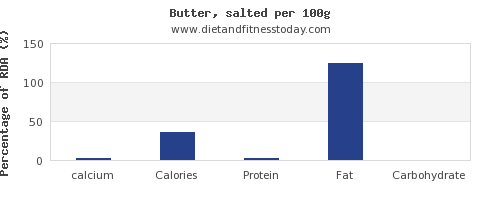 calcium and nutrition facts in butter per 100g