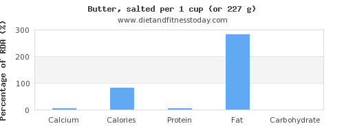calcium and nutritional content in butter