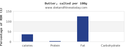 calories and nutrition facts in butter per 100g