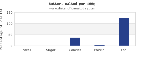 carbs and nutrition facts in butter per 100g