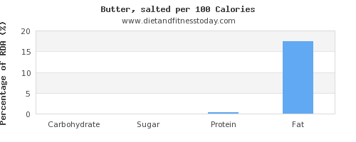 carbs and nutrition facts in butter per 100 calories