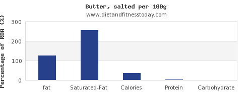 fat and nutrition facts in butter per 100g