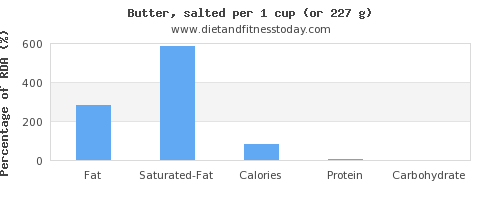 fat and nutritional content in butter