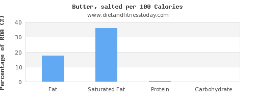 fat and nutrition facts in butter per 100 calories