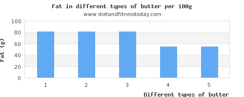 butter nutritional value per 100g