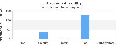 iron and nutrition facts in butter per 100g