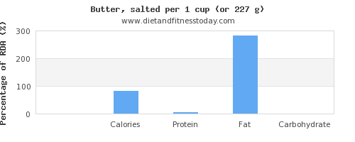 iron and nutritional content in butter