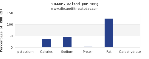 potassium and nutrition facts in butter per 100g