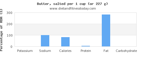potassium and nutritional content in butter
