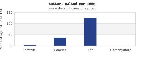 protein and nutrition facts in butter per 100g