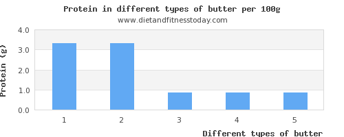 butter protein per 100g