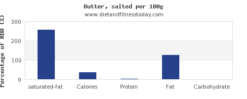 saturated fat and nutrition facts in butter per 100g
