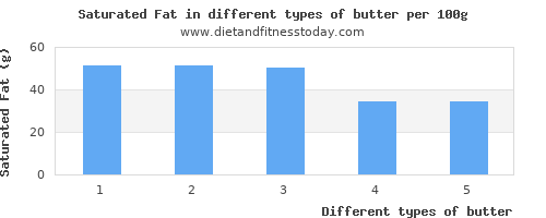 butter saturated fat per 100g
