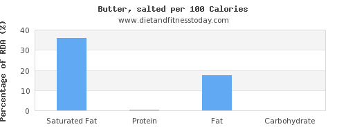 saturated fat and nutrition facts in butter per 100 calories