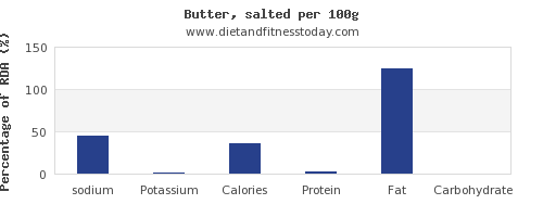 sodium and nutrition facts in butter per 100g